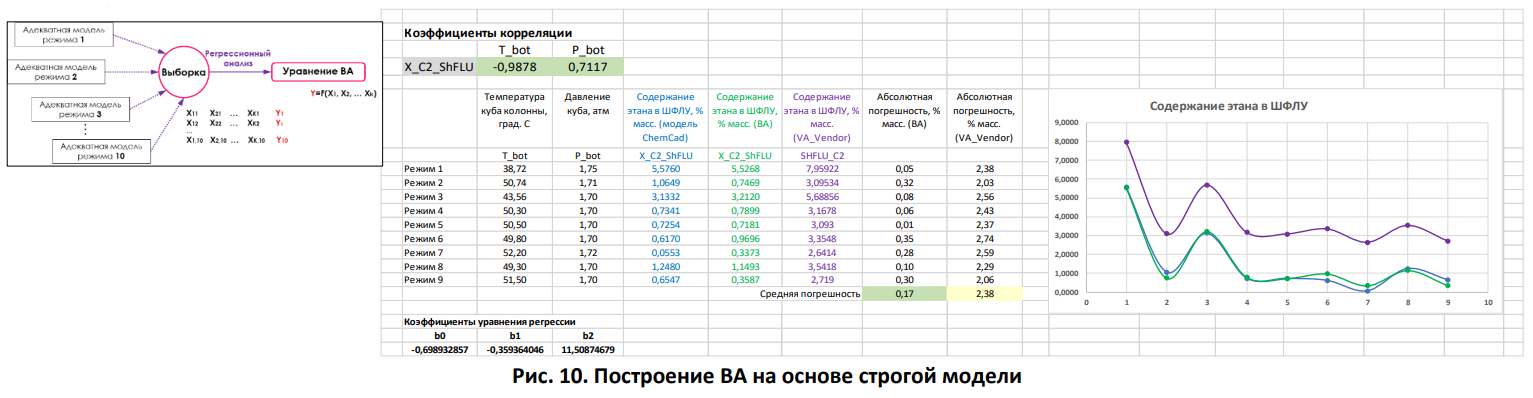 virtual_analyser_model