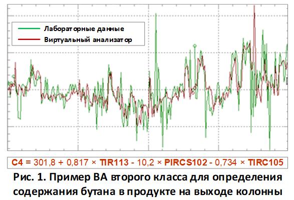 virtual analyser